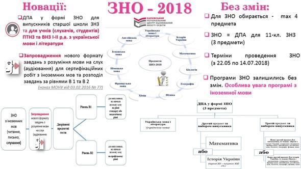 Зміни у ЗНО-2018. Інфографіка